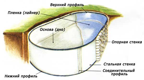 Строительство бассейнов - Принципиальная схема работы бассейна.